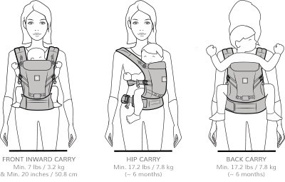 ADAPT carry positions
